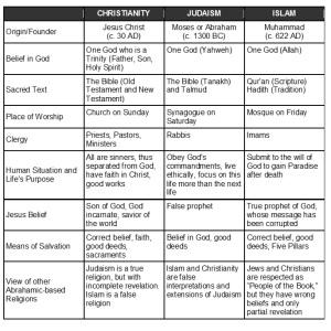 religion-comparison-chart